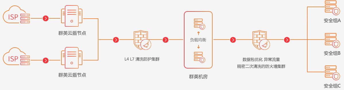 群英领先行业云防御3.0架构